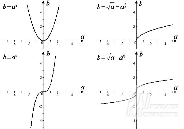 график корень из x: